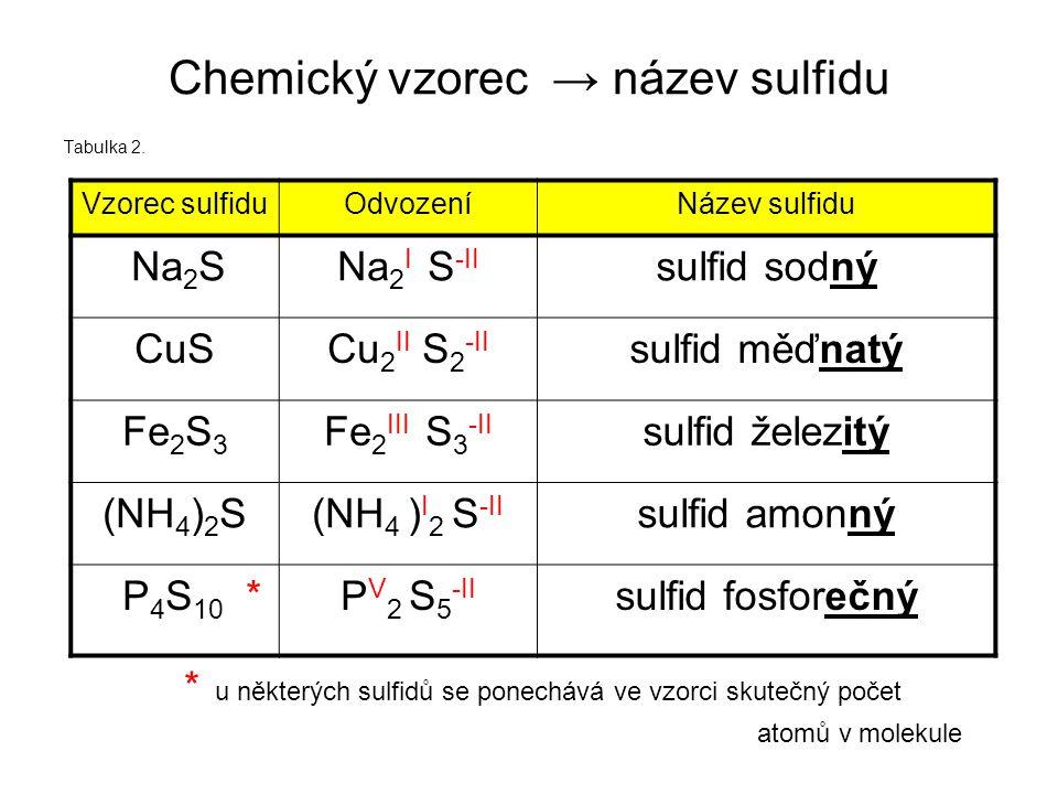 Chemický vzorec → název sulfidu Tabulka 2.