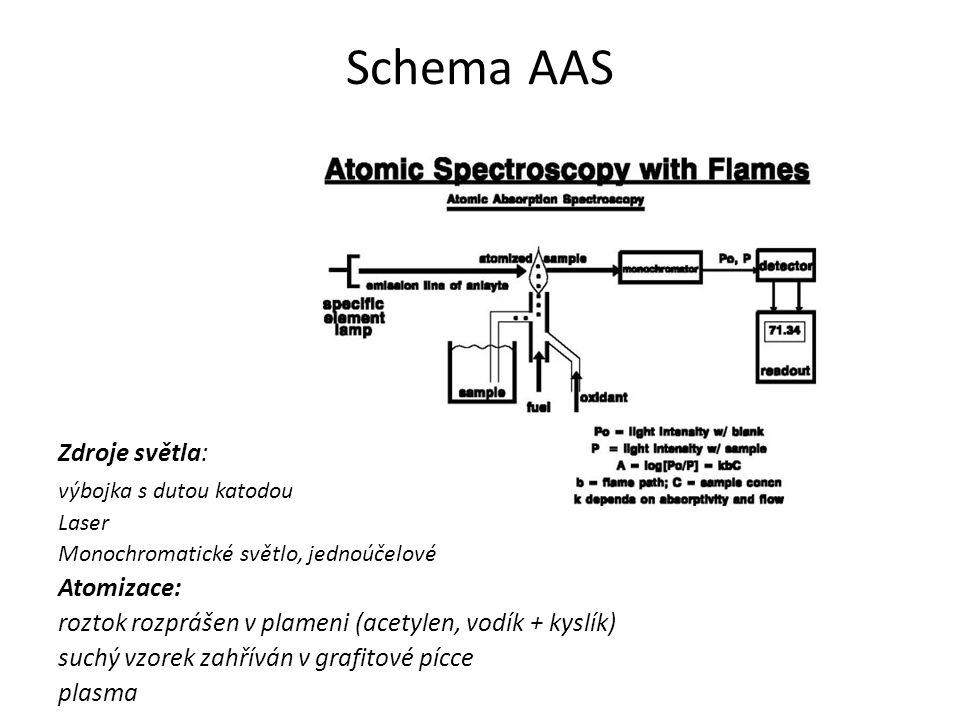 Schema AAS Zdroje světla: výbojka s dutou katodou Laser Monochromatické světlo, jednoúčelové Atomizace: roztok rozprášen v plameni (acetylen, vodík + kyslík) suchý vzorek zahříván v grafitové pícce plasma