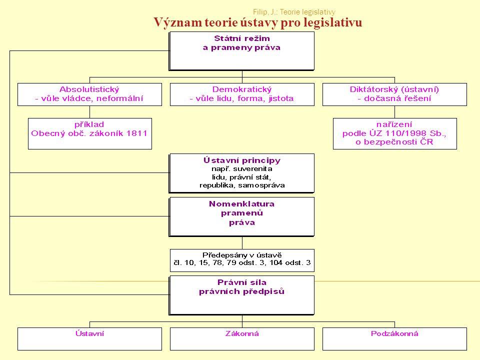 Filip, J.: Teorie legislativy 12 Teorie práva a legislativa