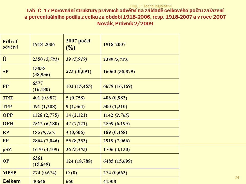 Filip, J.: Teorie legislativy 23 Počty právních předpisů – F. Novák 2008