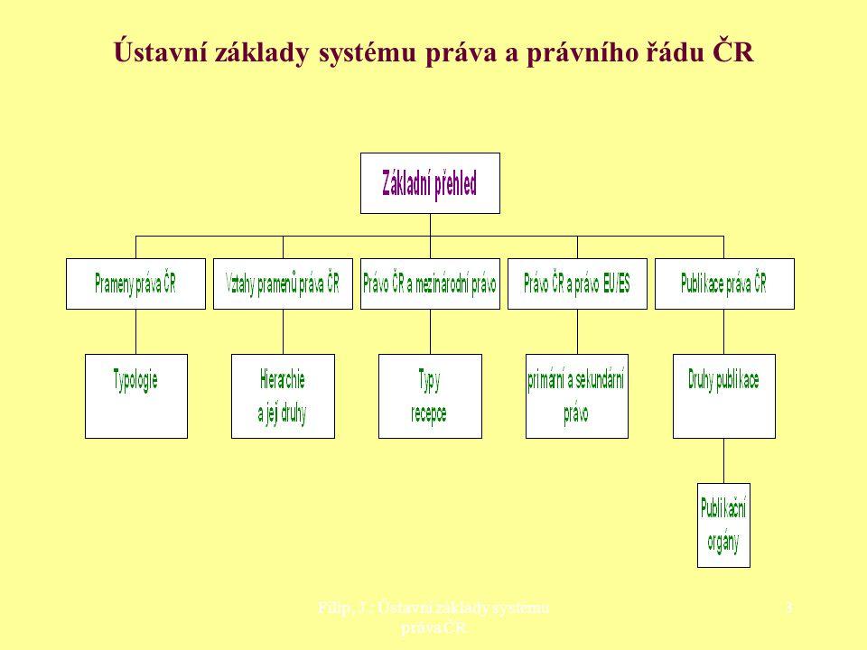 Filip, J.: Teorie legislativy 2 Základní orientace pro tvorbu práva