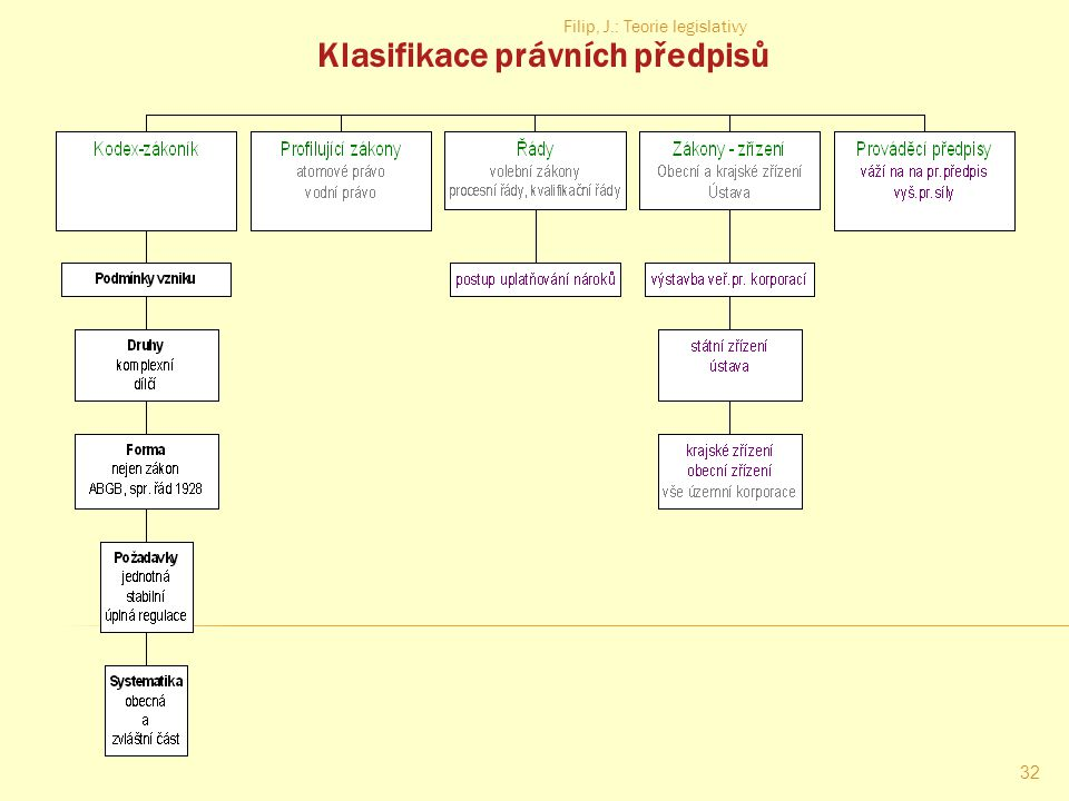 Filip, J.: Teorie legislativy 31 Nová hierarchie právního řádu?