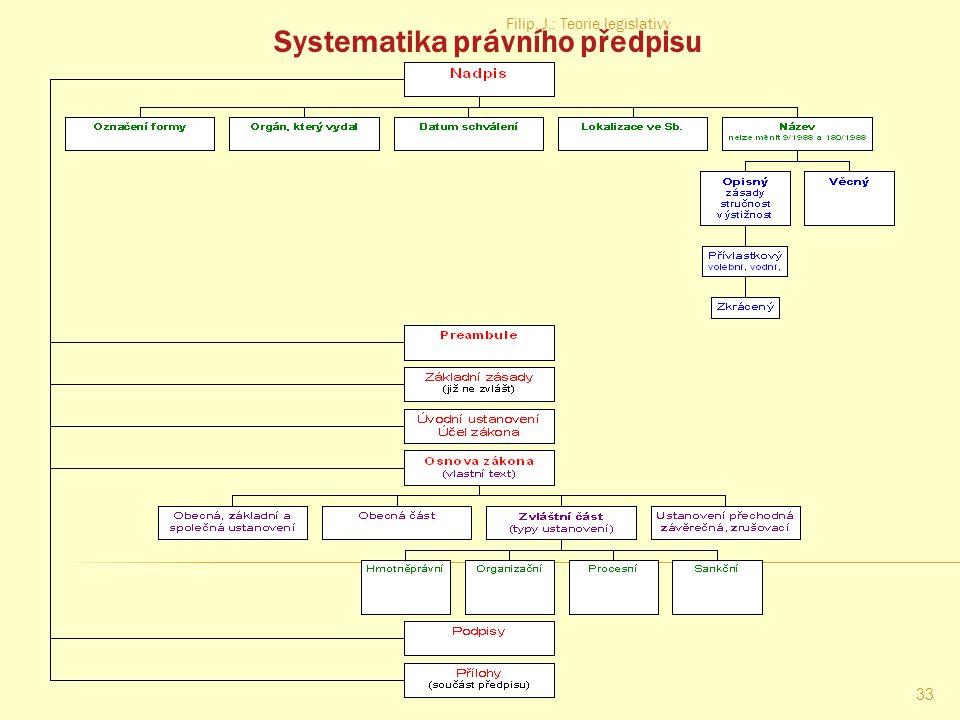 Filip, J.: Teorie legislativy 32 Klasifikace právních předpisů