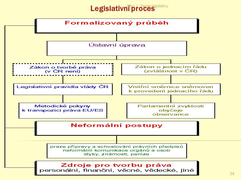 Filip, J.: Teorie legislativy 33 Systematika právního předpisu