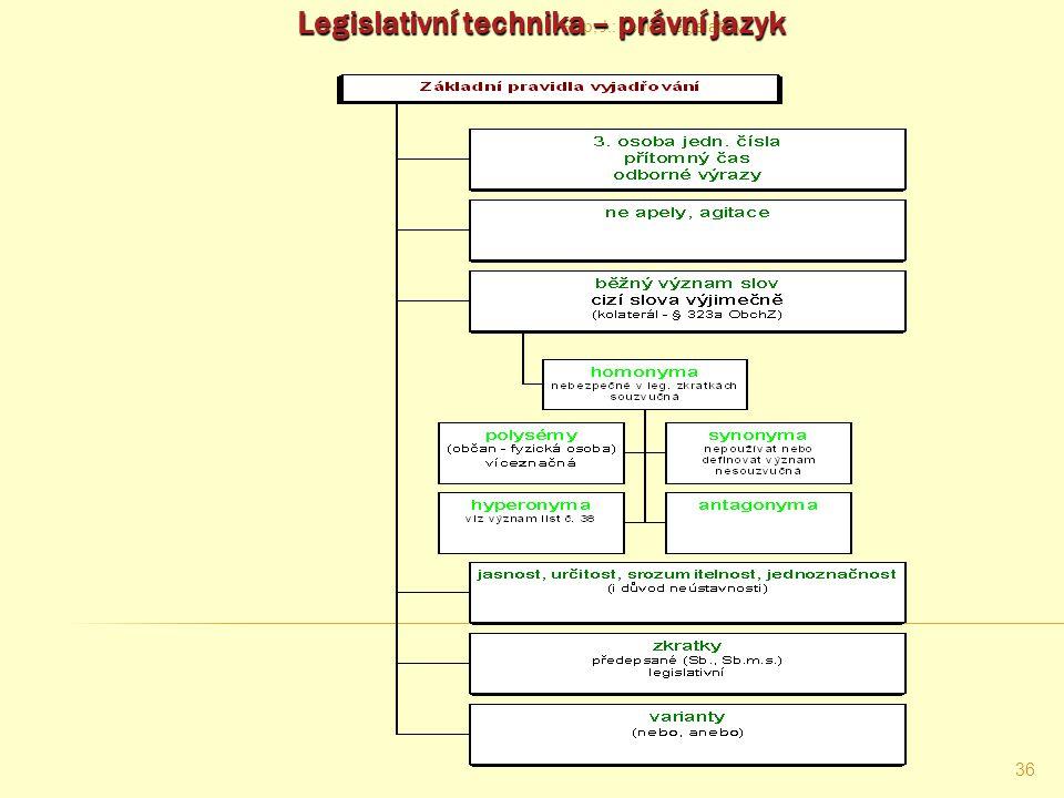 Filip, J.: Teorie legislativy 35 Výhrady v systému práva ČR