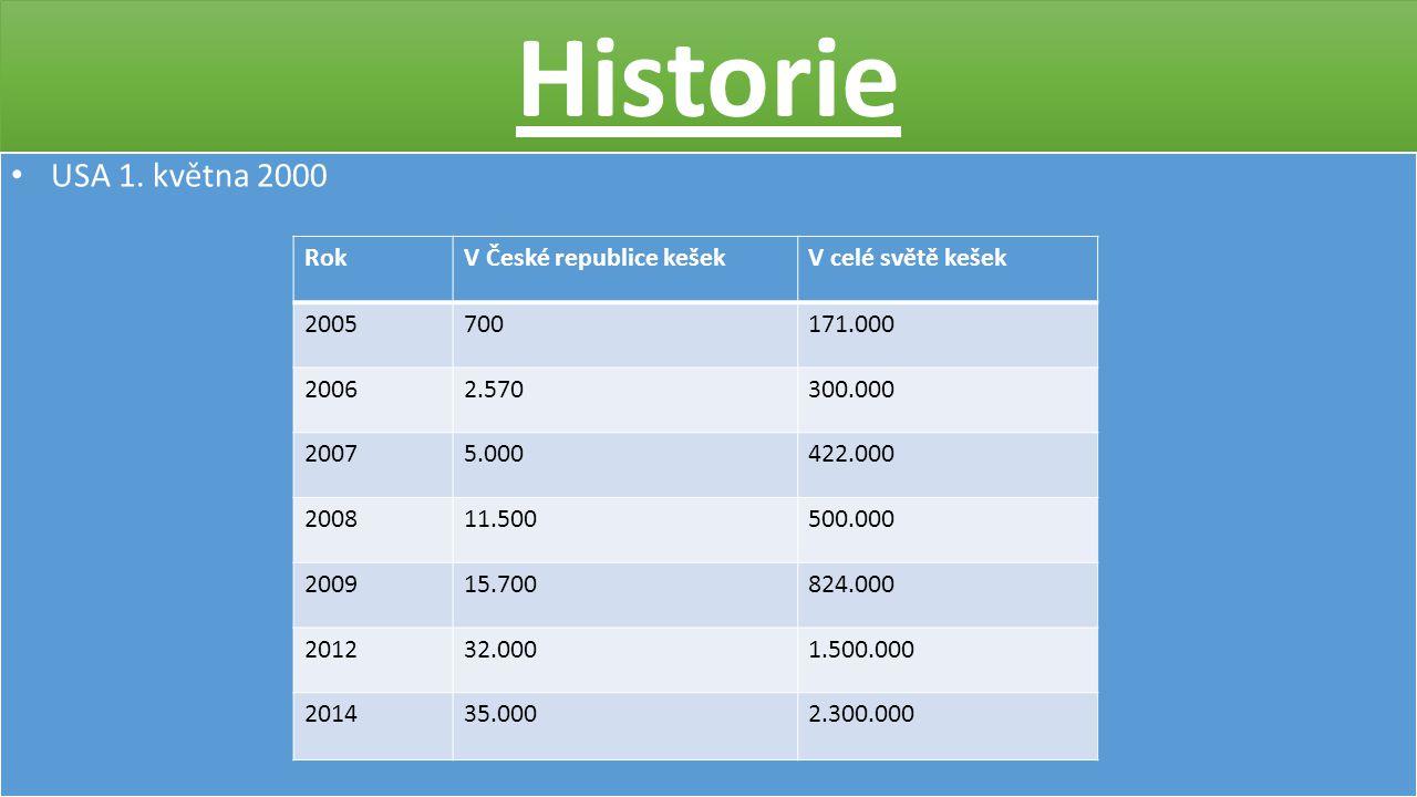 Historie USA 1. května 2000 RokV České republice kešekV celé světě kešek 2005700171.000 20062.570300.000 20075.000422.000 200811.500500.000 200915.700