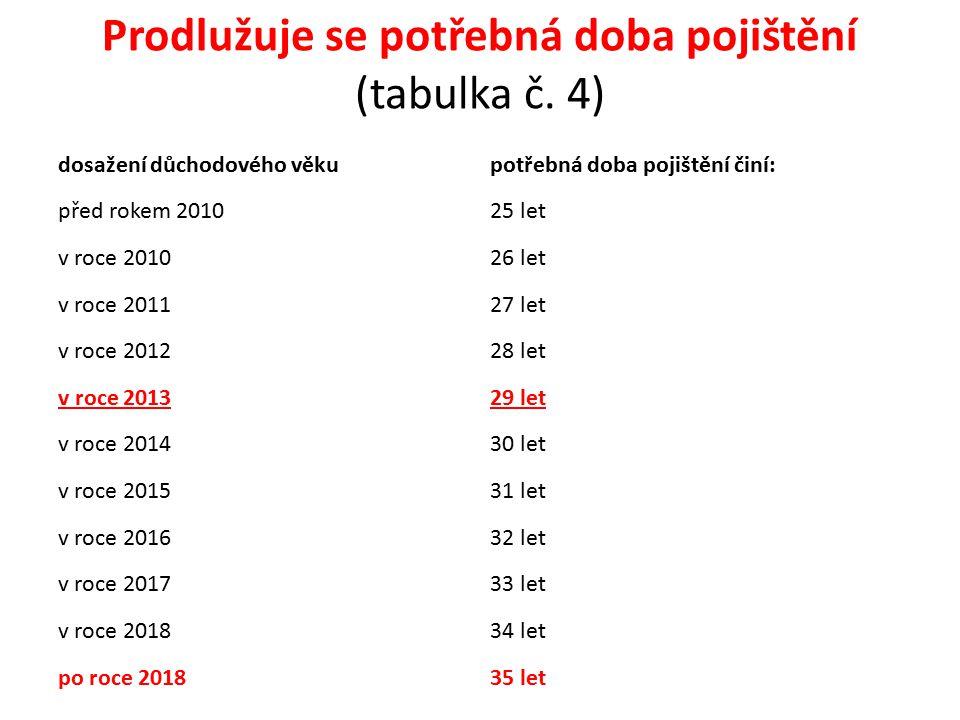 Prodlužuje se potřebná doba pojištění (tabulka č. 4) dosažení důchodového věkupotřebná doba pojištění činí: před rokem 201025 let v roce 201026 let v
