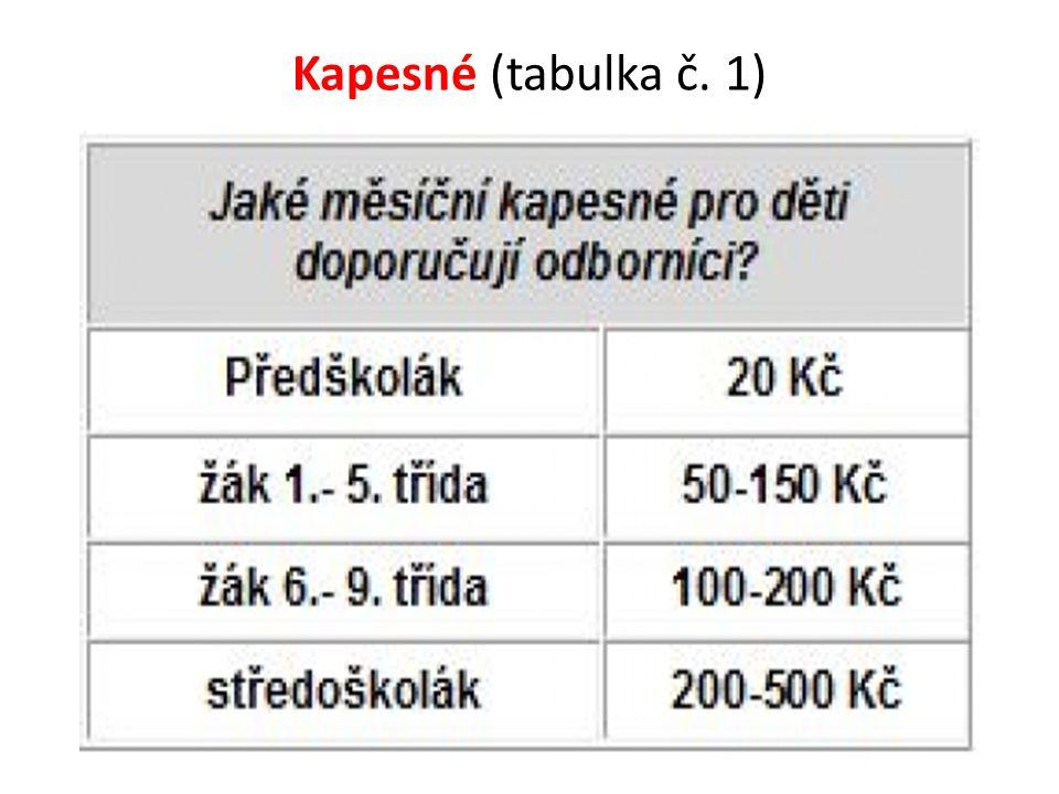 Kapesné (tabulka č. 1)