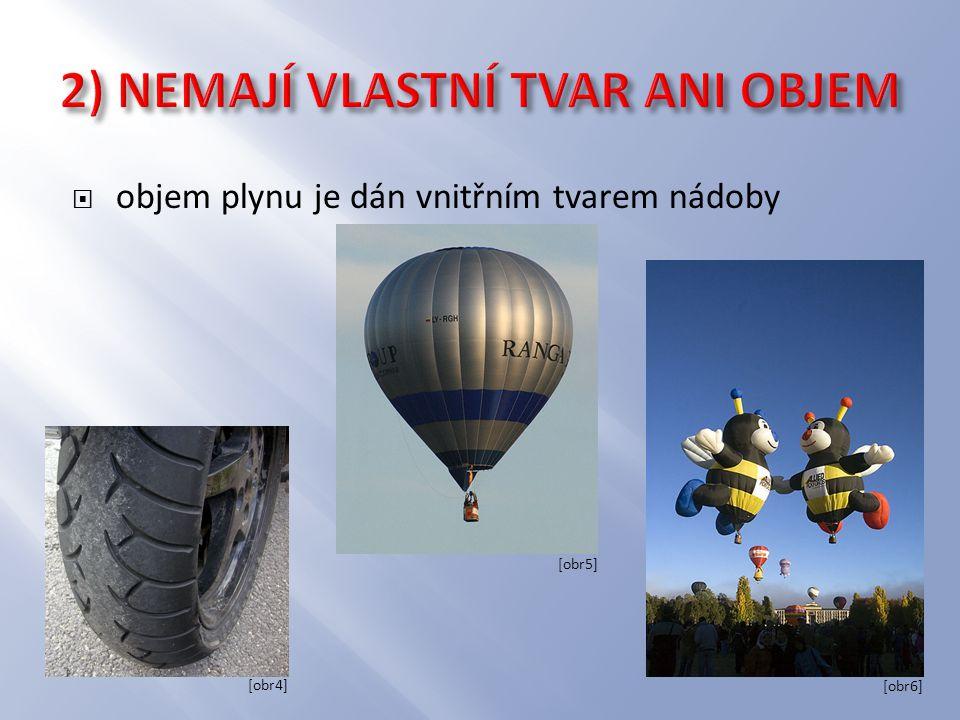  objem plynu je dán vnitřním tvarem nádoby [obr4] [obr5] [obr6]