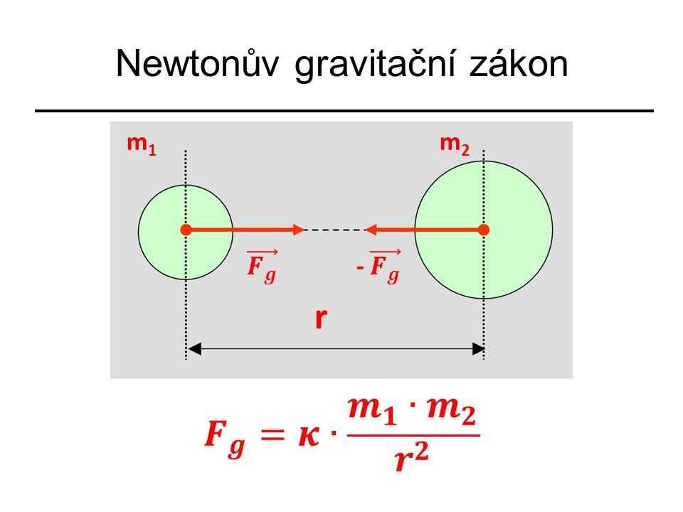 Každá dvě tělesa se navzájem přitahují stejně velkými gravitačními silami F g, - F g opačného směru.