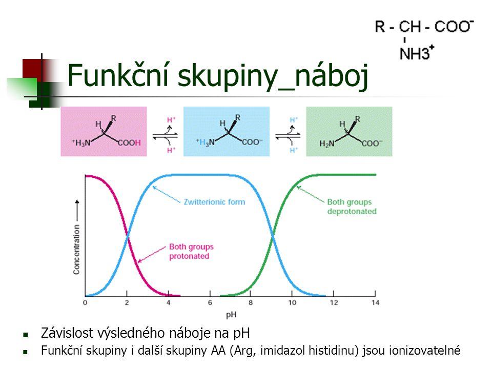 Funkční skupiny_náboj Závislost výsledného náboje na pH Funkční skupiny i další skupiny AA (Arg, imidazol histidinu) jsou ionizovatelné