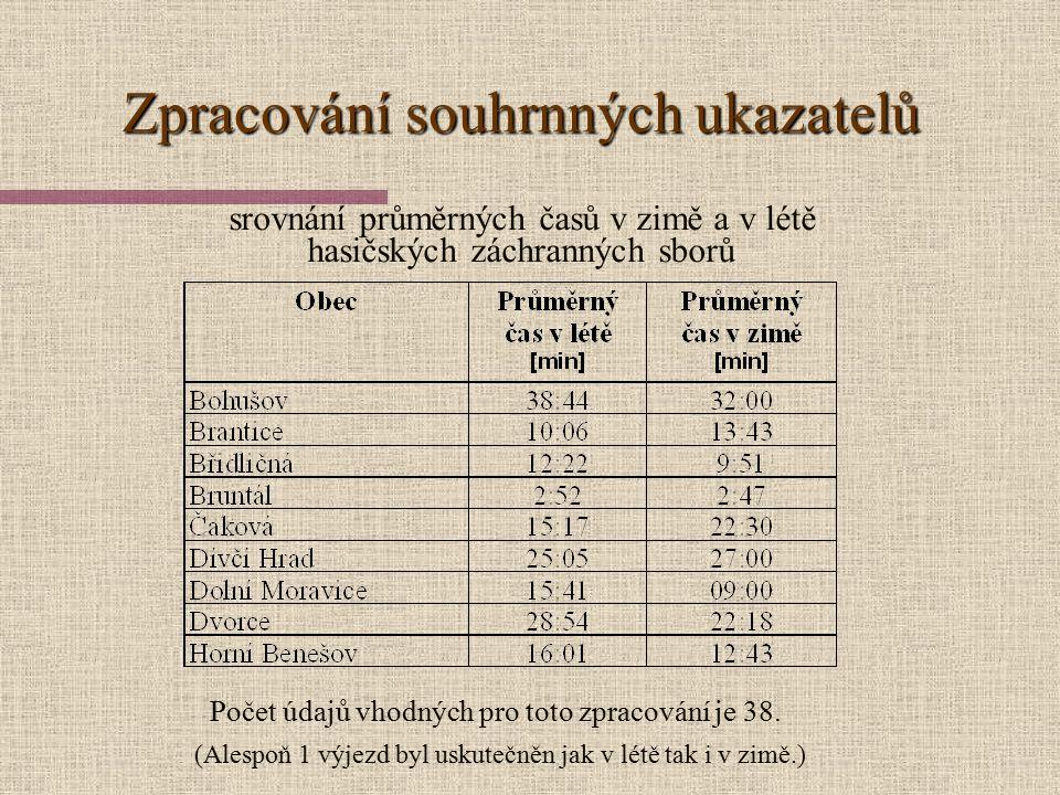 tabulka výjezd jednotky PO tabulka místa události
