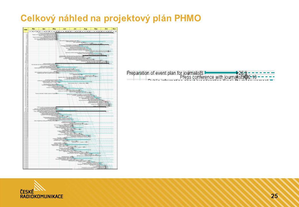 25 Celkový náhled na projektový plán PHMO