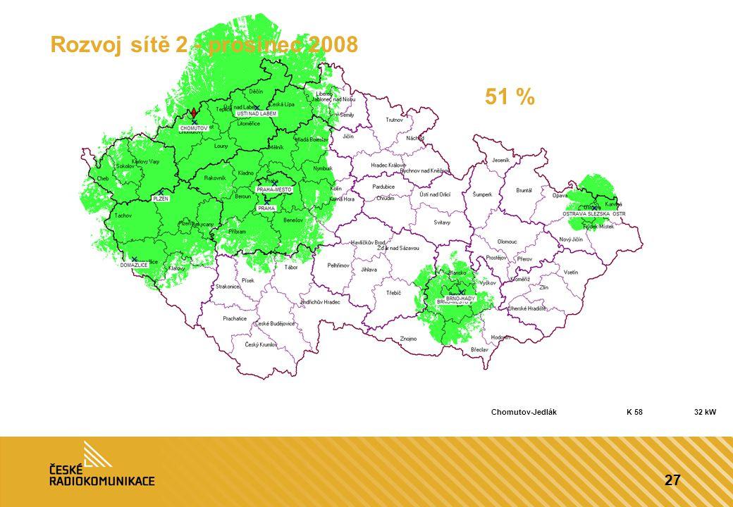 27 Rozvoj sítě 2 - prosinec 2008 51 % Chomutov-JedlákK 5832 kW