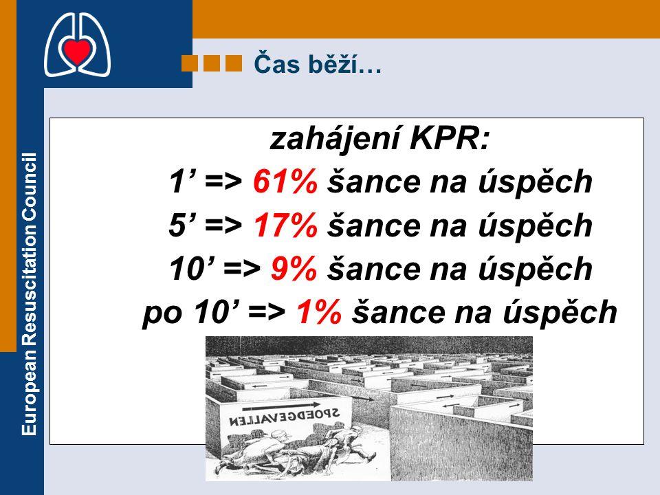 European Resuscitation Council Čas běží… zahájení KPR: 1' => 61% šance na úspěch 5' => 17% šance na úspěch 10' => 9% šance na úspěch po 10' => 1% šanc