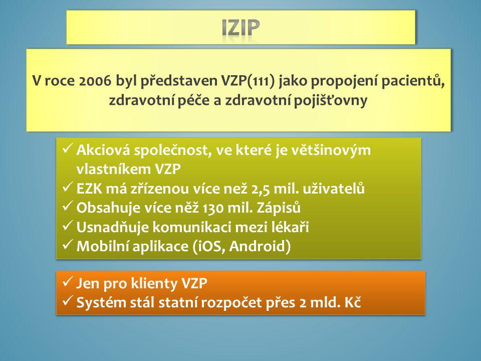 Akciová společnost, ve které je většinovým vlastníkem VZP EZK má zřízenou více než 2,5 mil.