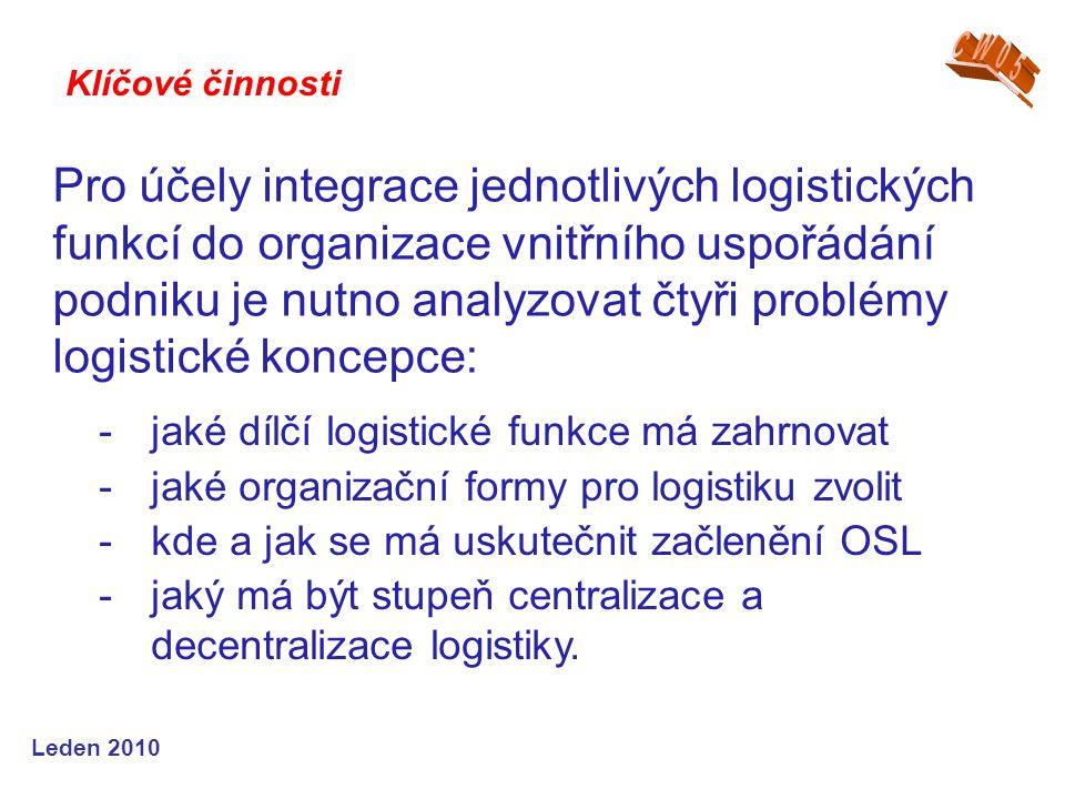 Leden 2010 Pro účely integrace jednotlivých logistických funkcí do organizace vnitřního uspořádání podniku je nutno analyzovat čtyři problémy logistické koncepce: Klíčové činnosti -jaké dílčí logistické funkce má zahrnovat -jaké organizační formy pro logistiku zvolit -kde a jak se má uskutečnit začlenění OSL -jaký má být stupeň centralizace a decentralizace logistiky.