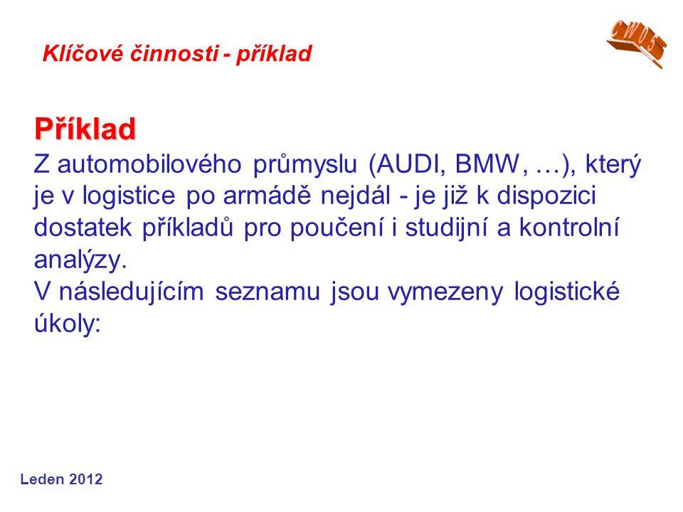 Leden 2012 Příklad Příklad Z automobilového průmyslu (AUDI, BMW, …), který je v logistice po armádě nejdál - je již k dispozici dostatek příkladů pro poučení i studijní a kontrolní analýzy.