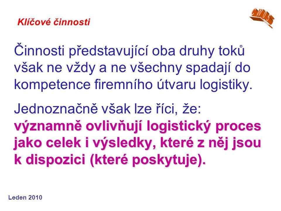 Leden 2009 Výrobní logistika - rozhodování o vlastní výrobě či nákupu - plánování výrobního programu - plánování výrobních dávek - určení potřeby - management zásob polotovarů - všechny operativní úkoly týkající se skladování polotovarů - ……..