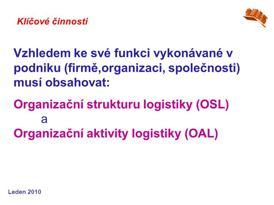 Leden 2010 Vzhledem ke své funkci vykonávané v podniku (firmě,organizaci, společnosti) musí obsahovat: Organizační strukturu logistiky (OSL) a Organizační aktivity logistiky (OAL) Klíčové činnosti