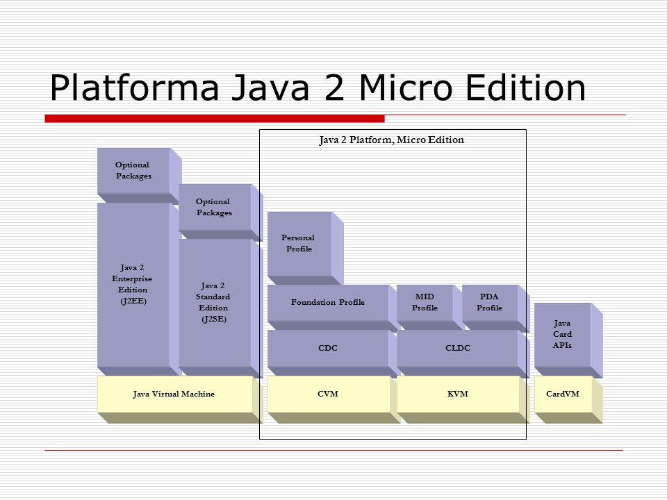Platforma Java 2 Micro Edition Optional Packages Java 2 Enterprise Edition (J2EE) Optional Packages Java 2 Standard Edition (J2SE) Java Virtual Machine Personal Profile Foundation Profile CDC CVM MID Profile PDA Profile CLDC KVM Java Card APIs CardVM Java 2 Platform, Micro Edition