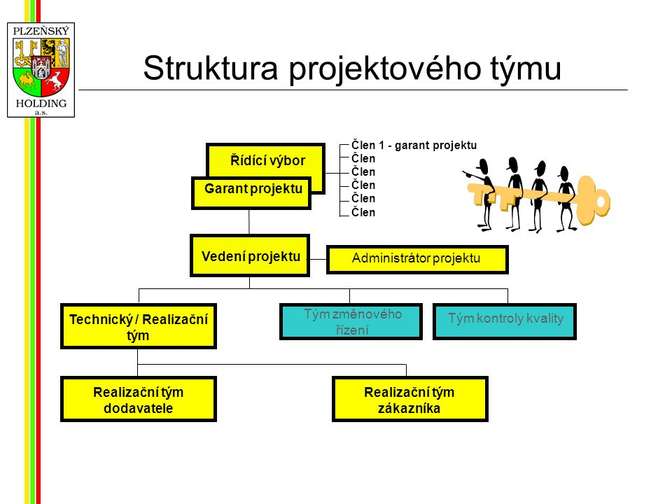 Struktura projektového týmu Řídící výbor Vedení projektu Administrátor projektu Člen 1 - garant projektu Člen Technický / Realizační tým Garant projektu Tým změnového řízení Tým kontroly kvality Realizační tým dodavatele Realizační tým zákazníka