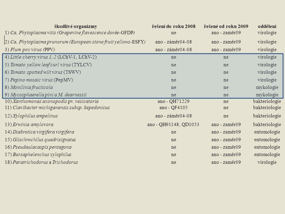 škodlivé organizmyřešení do roku 2008řešené od roku 2009oddělení 1) Ca, Phytoplasma vitis (Grapevine flavescence dorée-GFDP)neano - zaměr09virologie 2
