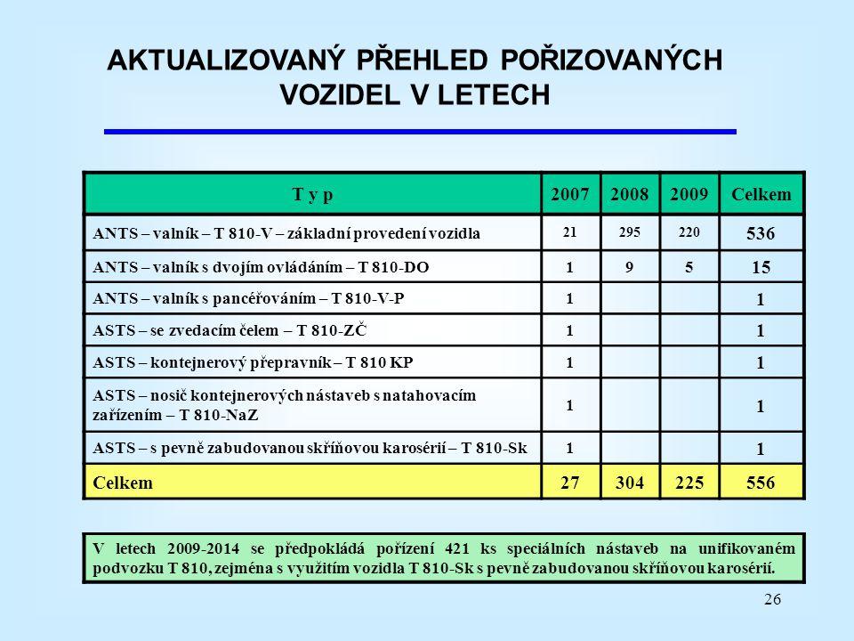 26 AKTUALIZOVANÝ PŘEHLED POŘIZOVANÝCH VOZIDEL V LETECH T y p200720082009Celkem ANTS – valník – T 810-V – základní provedení vozidla 21295220 536 ANTS – valník s dvojím ovládáním – T 810-DO195 15 ANTS – valník s pancéřováním – T 810-V-P1 1 ASTS – se zvedacím čelem – T 810-ZČ1 1 ASTS – kontejnerový přepravník – T 810 KP1 1 ASTS – nosič kontejnerových nástaveb s natahovacím zařízením – T 810-NaZ 1 1 ASTS – s pevně zabudovanou skříňovou karosérií – T 810-Sk1 1 Celkem27304225556 V letech 2009-2014 se předpokládá pořízení 421 ks speciálních nástaveb na unifikovaném podvozku T 810, zejména s využitím vozidla T 810-Sk s pevně zabudovanou skříňovou karosérií.