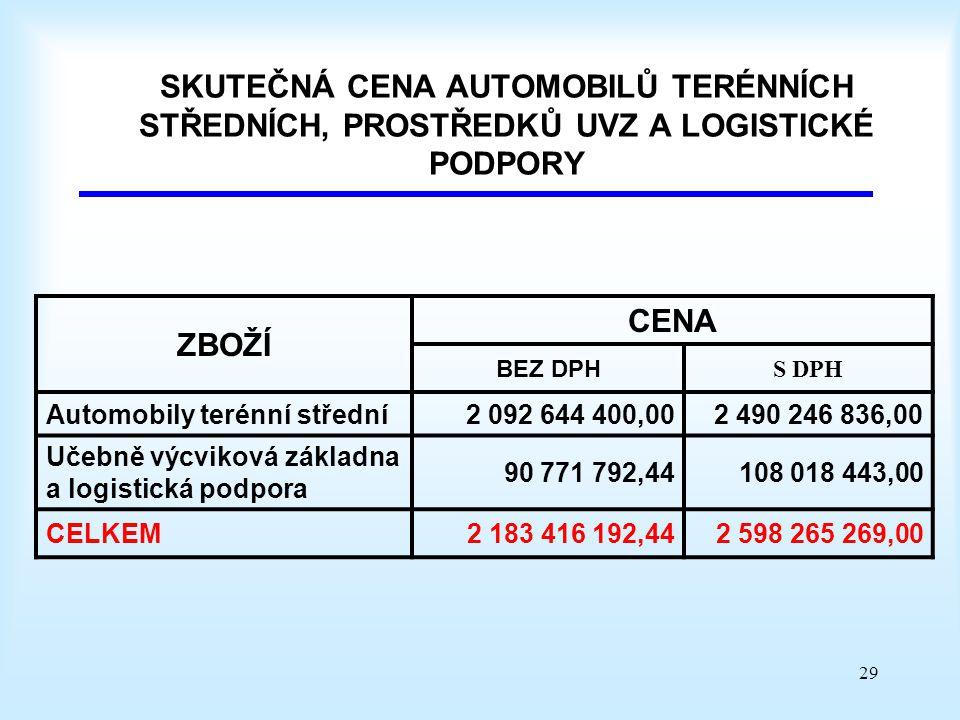 29 SKUTEČNÁ CENA AUTOMOBILŮ TERÉNNÍCH STŘEDNÍCH, PROSTŘEDKŮ UVZ A LOGISTICKÉ PODPORY ZBOŽÍ CENA BEZ DPH S DPH Automobily terénní střední2 092 644 400,