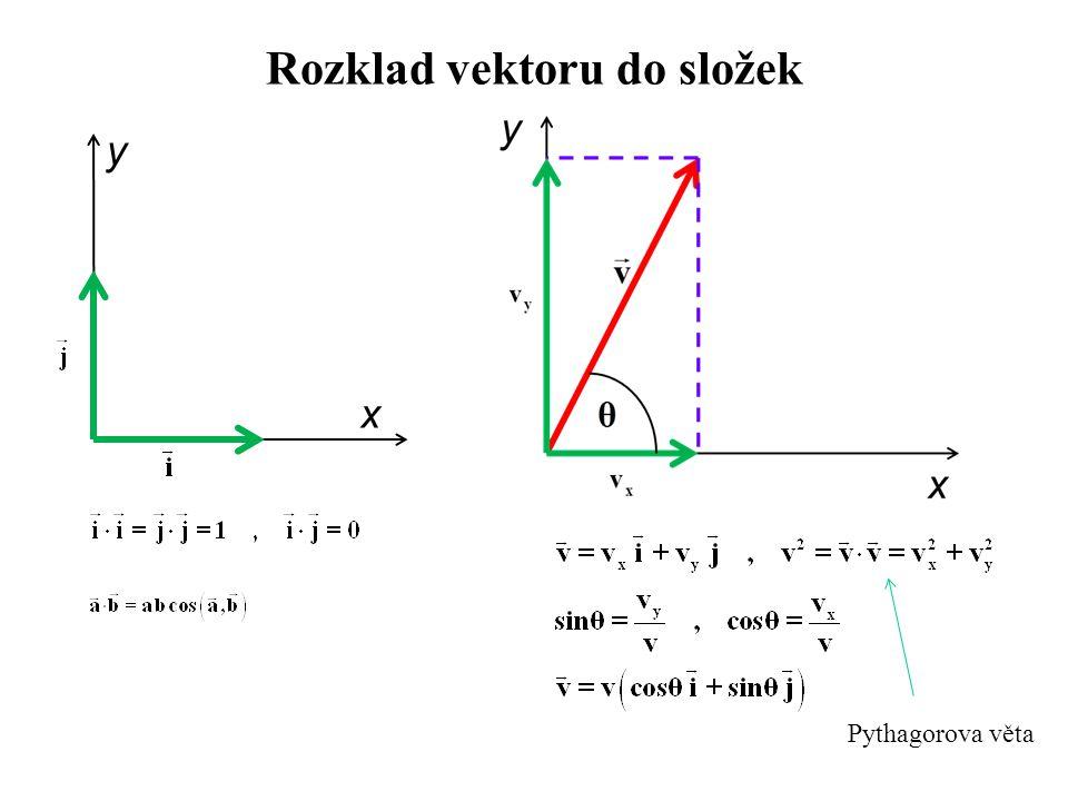 Rozklad vektoru do složek x y Pythagorova věta
