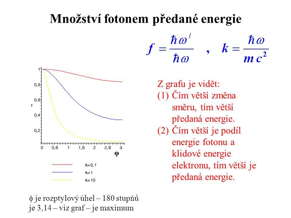 Množství fotonem předané energie Z grafu je vidět: (1)Čím větší změna směru, tím větší předaná energie.