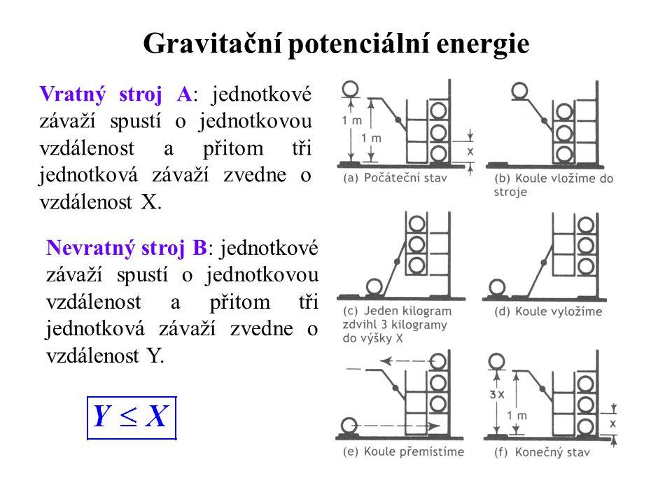 Gravitační potenciální energie Vratný stroj A: jednotkové závaží spustí o jednotkovou vzdálenost a přitom tři jednotková závaží zvedne o vzdálenost X.