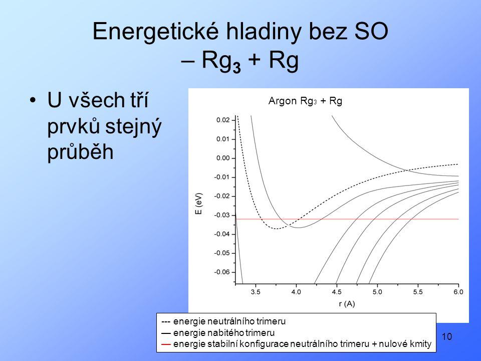 10 Energetické hladiny bez SO – Rg 3 + Rg U všech tří prvků stejný průběh --- energie neutrálního trimeru — energie nabitého trimeru — energie stabilní konfigurace neutrálního trimeru + nulové kmity Argon Rg 3 + Rg