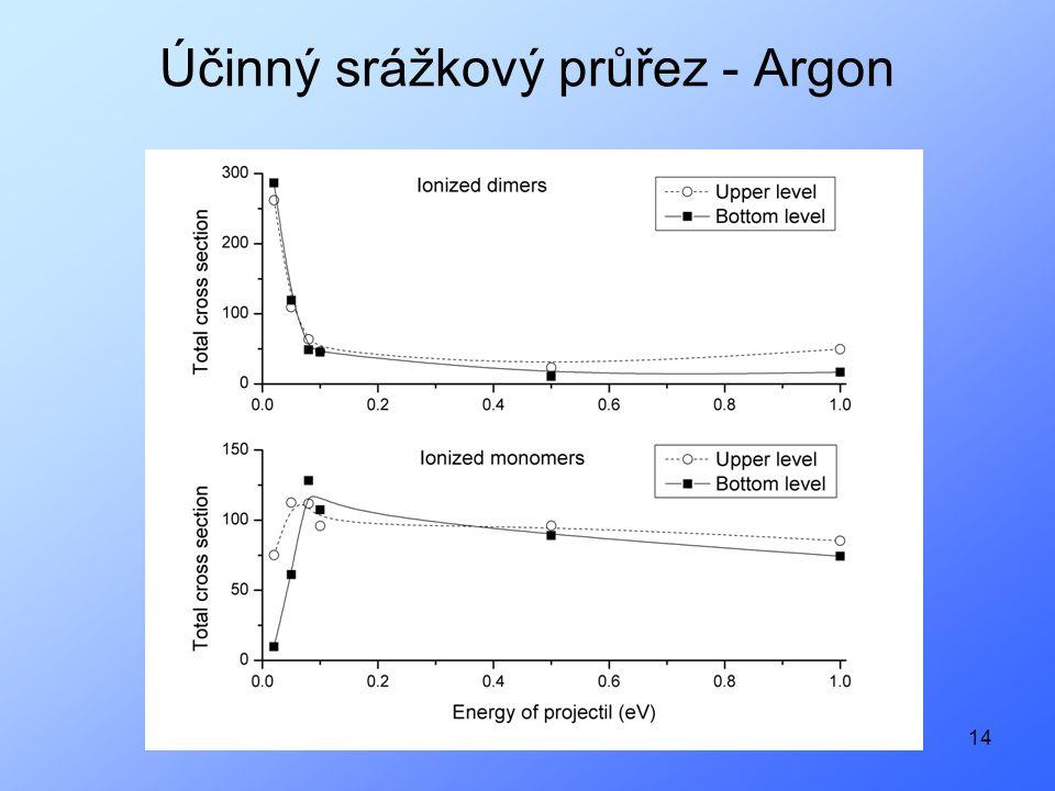 14 Účinný srážkový průřez - Argon