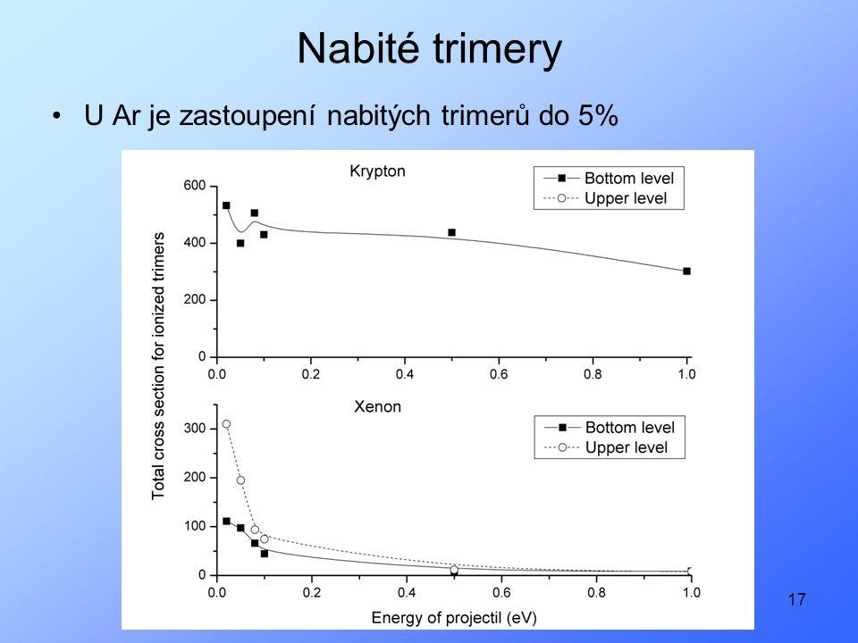17 Nabité trimery U Ar je zastoupení nabitých trimerů do 5%