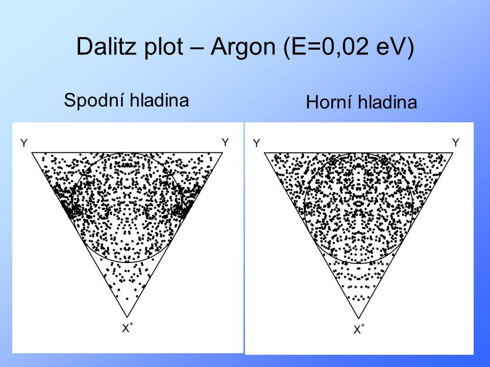 19 Dalitz plot – Argon (E=0,02 eV) Spodní hladina Horní hladina
