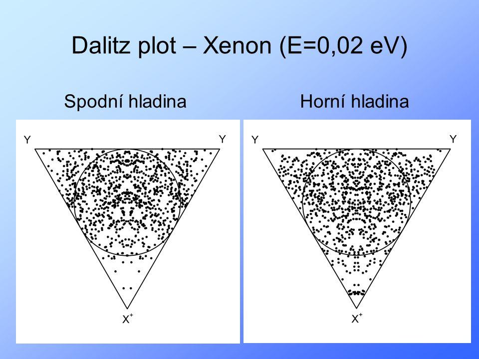 20 Dalitz plot – Xenon (E=0,02 eV) Spodní hladinaHorní hladina