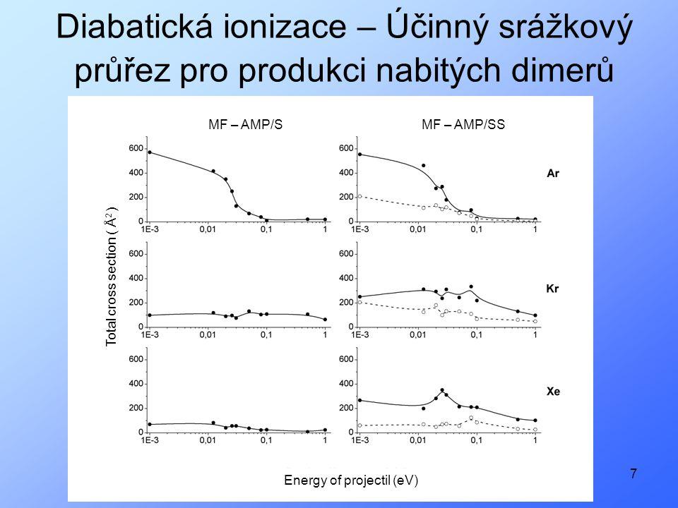 7 Diabatická ionizace – Účinný srážkový průřez pro produkci nabitých dimerů Total cross section ( Å 2 ) Energy of projectil (eV) MF – AMP/SMF – AMP/SS