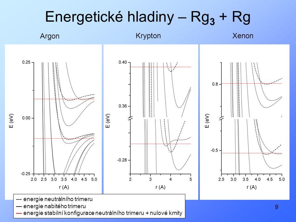 9 Energetické hladiny – Rg 3 + Rg Argon KryptonXenon --- energie neutrálního trimeru — energie nabitého trimeru — energie stabilní konfigurace neutrálního trimeru + nulové kmity