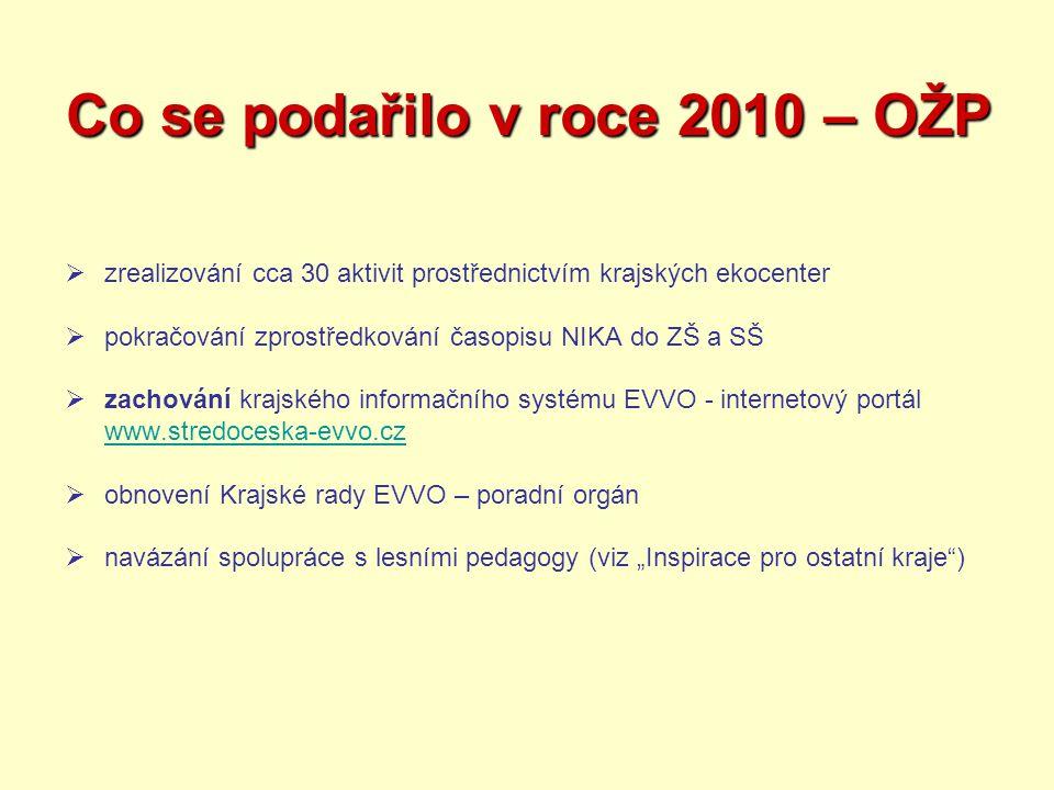 Co se podařilo v roce 2009/2010 – finanční zajištění EVVO z OŽP Co se podařilo v roce 2009/2010 – finanční zajištění EVVO z OŽP  Rozpočet Středočeského kraje:  zajištění EVVO a naplňování Koncepce Středočeského kraje prostřednictvím krajských středisek EVVO  celkové dotace v roce 2009: 5.822.705,- Kč  Středočeský fond životního prostředí a zemědělství:  rok 2010 - 1 téma, žádost podalo 22 žadatelů, z toho 10 škol  dotace byla poskytnuta 16 žadatelům, z toho 10 školám  celkové dotace v roce 2010: 707.520,- Kč