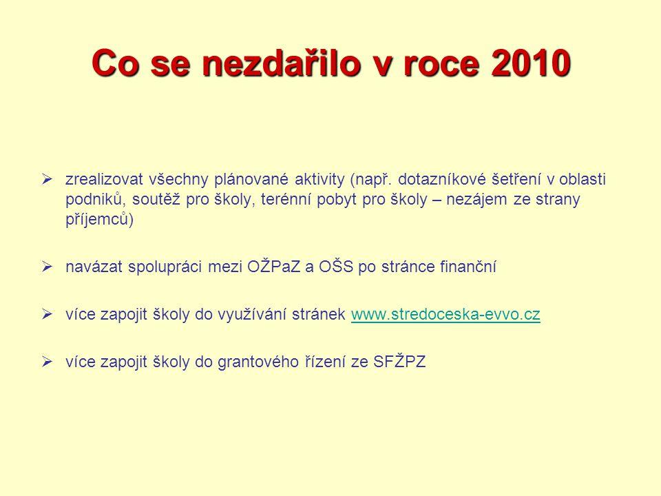 Co se nezdařilo v roce 2010  zrealizovat všechny plánované aktivity (např. dotazníkové šetření v oblasti podniků, soutěž pro školy, terénní pobyt pro
