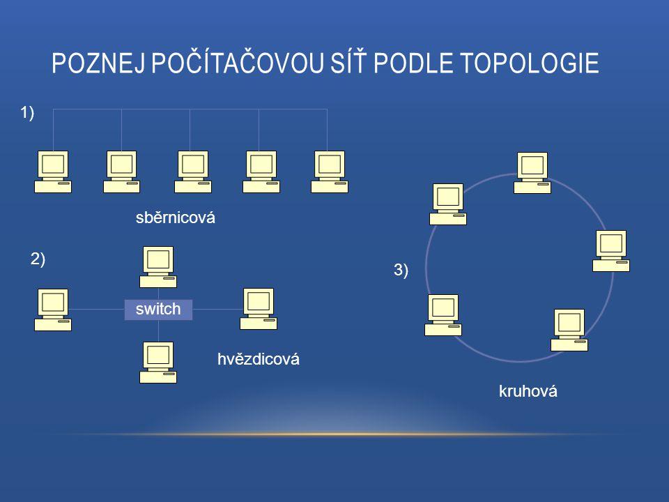 POZNEJ POČÍTAČOVOU SÍŤ PODLE TOPOLOGIE switch sběrnicová kruhová hvězdicová 1) 2) 3)