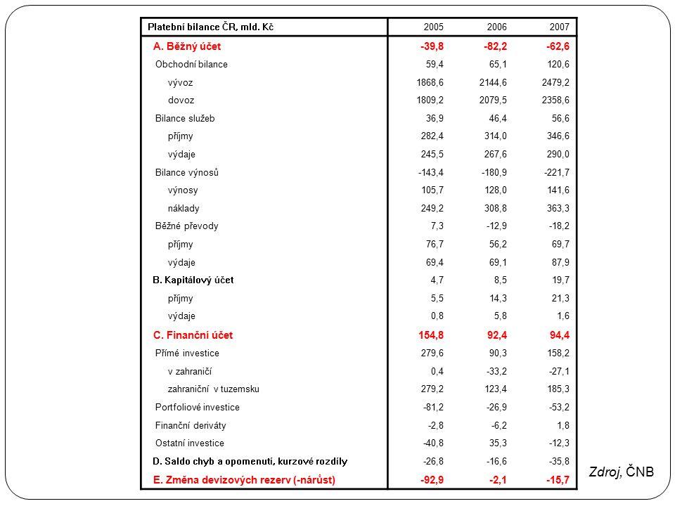 Platební bilance ČR, mld. Kč200520062007 A. Běžný účet-39,8-82,2-62,6 Obchodní bilance59,465,1120,6 vývoz1868,62144,62479,2 dovoz1809,22079,52358,6 Bi