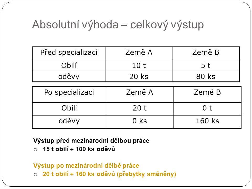 Absolutní výhoda – celkový výstup Před specializacíZemě AZemě B Obilí10 t5 t oděvy20 ks80 ks Výstup před mezinárodní dělbou práce  15 t obilí + 100 k