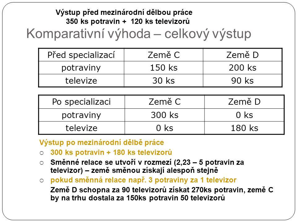 Komparativní výhoda – celkový výstup Před specializacíZemě CZemě D potraviny150 ks200 ks televize30 ks90 ks Výstup po mezinárodní dělbě práce  300 ks