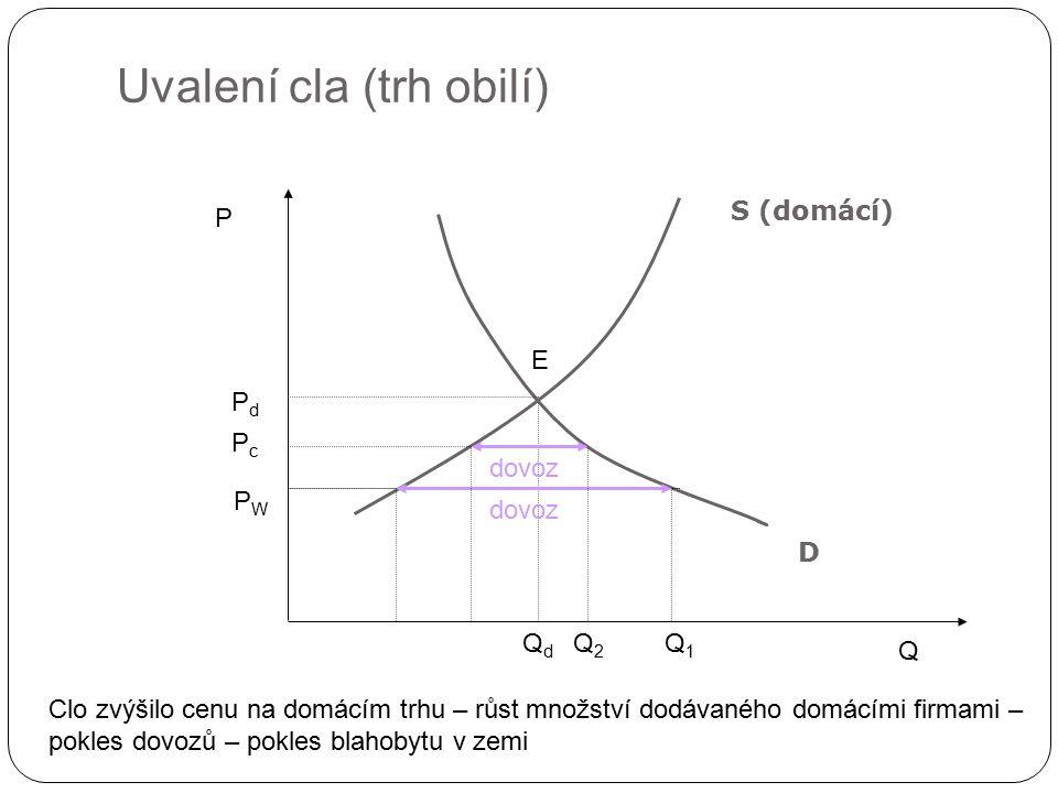 Uvalení cla (trh obilí) Q P D PdPd QdQd PcPc P W E dovoz S (domácí) Q1Q1 Q2Q2 dovoz Clo zvýšilo cenu na domácím trhu – růst množství dodávaného domácí