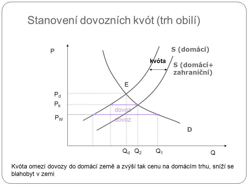 Stanovení dovozních kvót (trh obilí) Q P D PdPd QdQd PkPk P W E dovoz S (domácí) Q1Q1 Q2Q2 dovoz Kvóta omezí dovozy do domácí země a zvýší tak cenu na