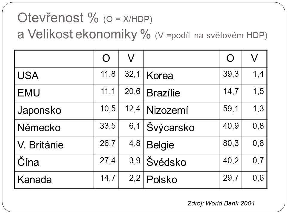 Otevřenost české ekonomiky (% HDP) Zdroj: Makroekonomická prognóza MF ČR 2009