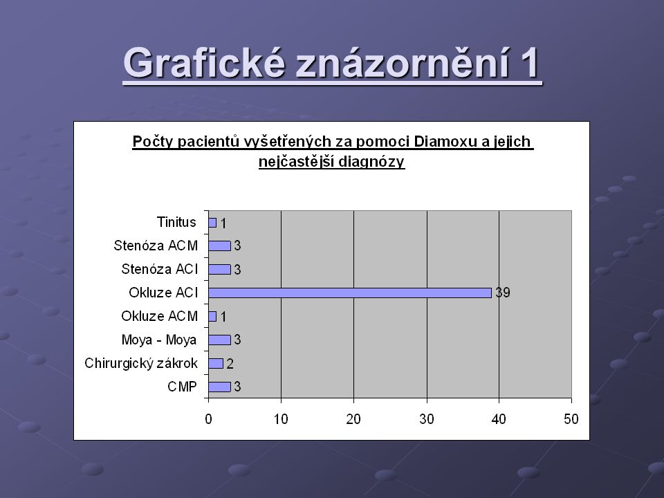 Grafické znázornění 1