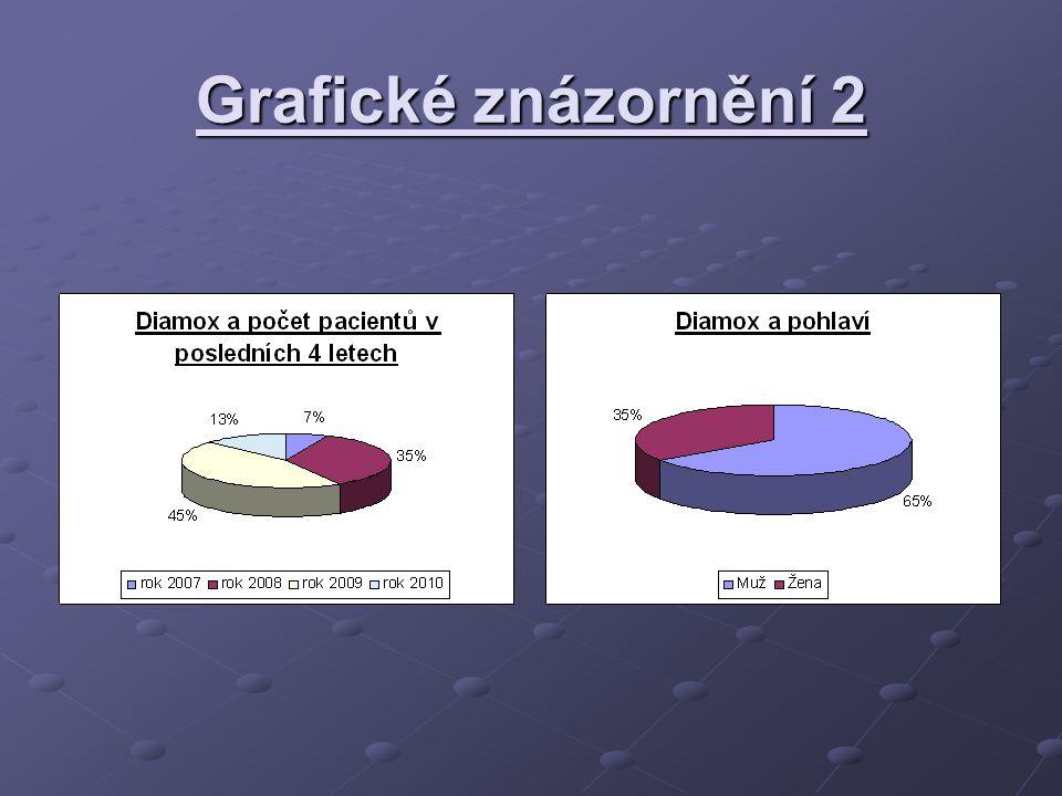 Grafické znázornění 2